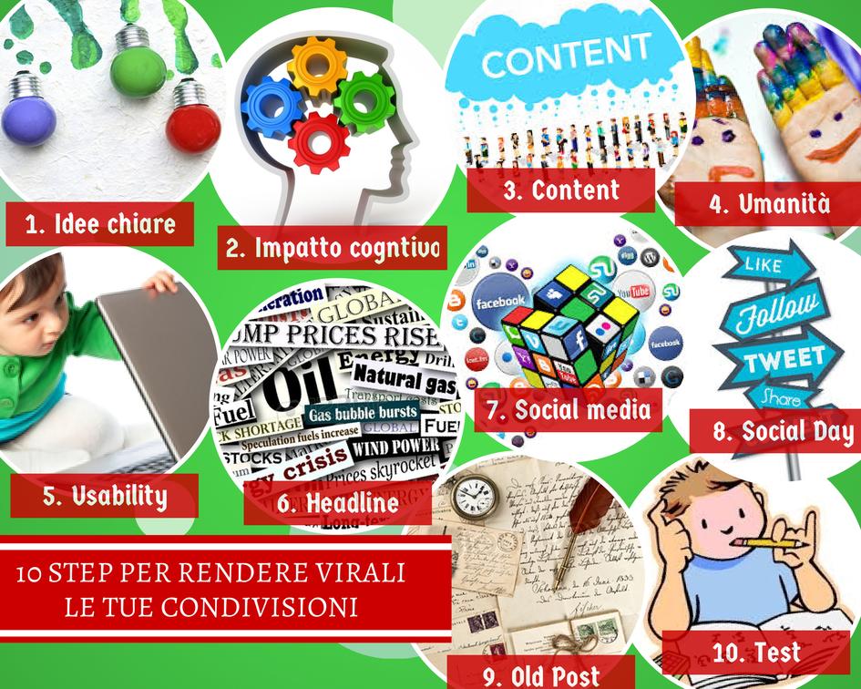 Condivisione virale dei contenuti
