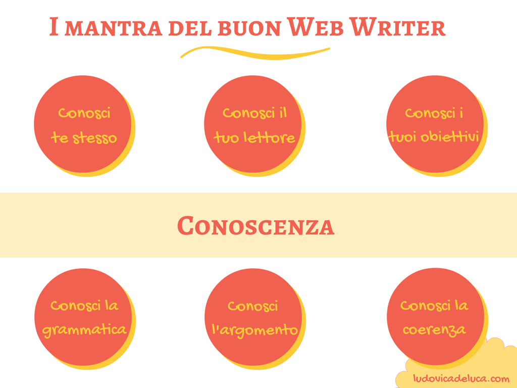 Mantra buon Web Writer