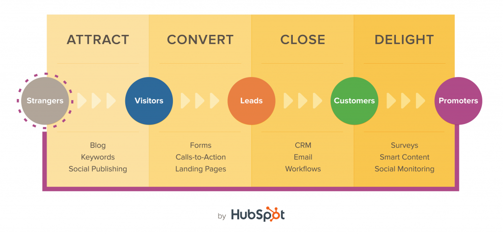 Inbound Marketing - il funnel del ciclo d'acquisto