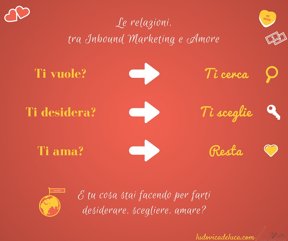 Marketing Relazionale e Inbound Marketing