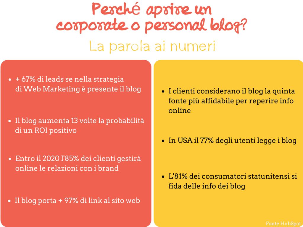 come vendere con il blog