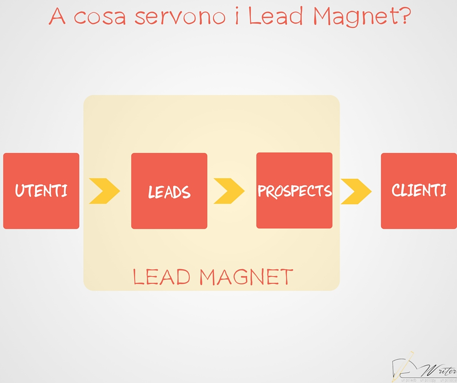 Lead Magnet