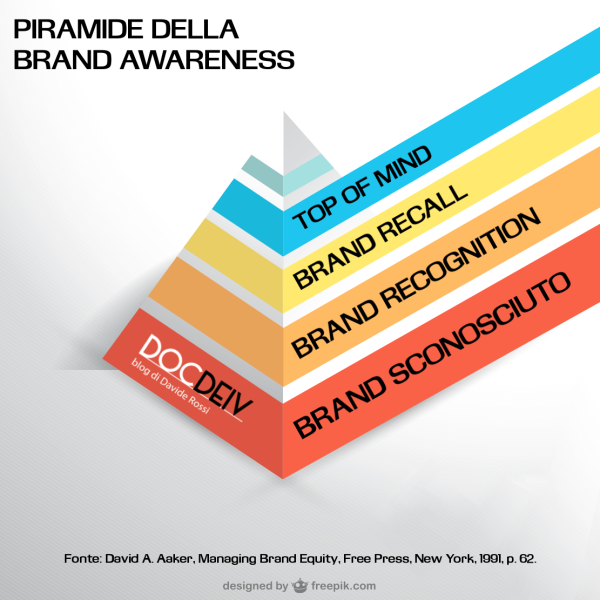 piramide-brand-awareness